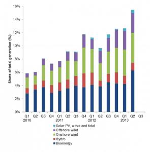bargraph-renewables-used-2013