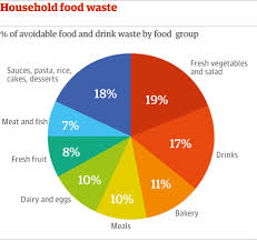 household food waste