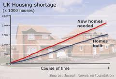 uk housing shortage